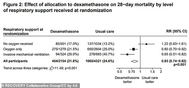 Steroids reduce activity of the immune system, which is beneficial in later stages of the virus but harmful in milder and early stage cases. Pictured: A figure shows how dexamethasone was better for severely ill patients, but also how usual care was better for mild cases