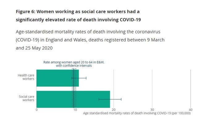 Women in nursing homes (19.1 deaths per 100,000) were also more severely affected than women doctors and nurses (11). But the risk of dying from a coronavirus was significantly lower than that observed in men