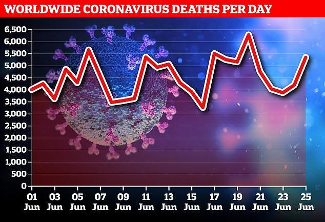 Dr. Ranieri Guerra, stellvertretender Generaldirektor für strategische Initiativen bei der WHO, sagte, die Pandemie habe sich so weit ausgebreitet, wie es die Gesundheitsbehörden erwartet hatten. Im Bild: Der Donnerstag brachte weitere 5.336 Todesfälle, gegenüber 4.188 am Mittwoch