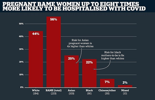 Pregnant women from black, Asian and ethnic minority (BAME) groups are up to eight times more likely to be hospitalised with Covid-19 than white women, a study of 427 expectant mothers struck down by the virus found