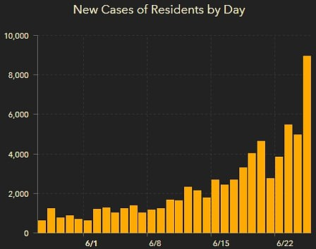 Florida has reported 9,585 new infections in the past 24 hours, a record for a second day and 24 more deaths.