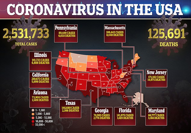 There are more than 2.5 million cases of coronavirus in the United States with 125,000 deaths
