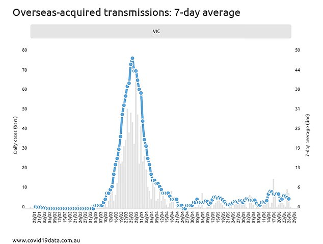 Victoria's seven-day rolling average for overseas transmissions shows] no spike. The world has passed 10.2 million cases, but the drastic reduction in global travel has slowed inbound cases