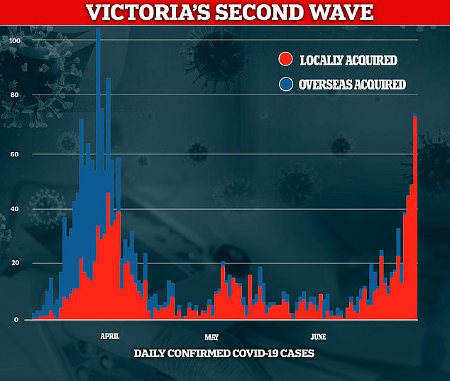 The curve in Victoria has skyrocketed over the past couple of weeks as coronavirus infections continue to grow from in Melbourne