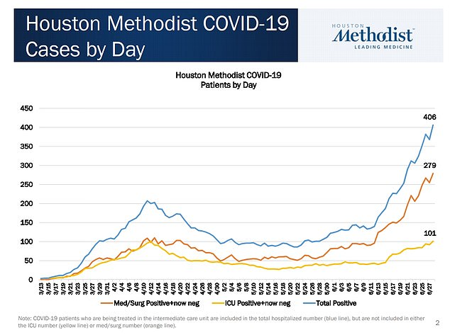 The Houston Methodist hospital system is currently seeing a surge in COVID-19 patients.Houston Methodist CEO Dr Marc Boom told CNBC's Squawk Box that the current surge had 'completely flipped' since the early stages of the pandemic