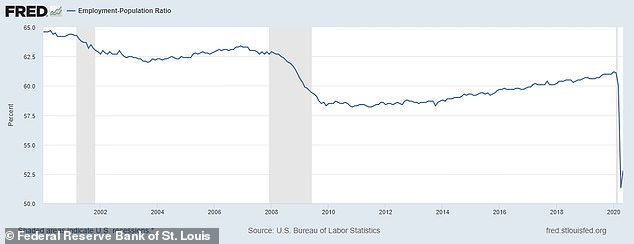 The sharp drop in employed adult Americans is more pronounced when looking at the ration from 2000 until May 2020, as pictured above. The number of employed people as a percentage of the U.S. adult population had remained over 57.5% for the past 20 years