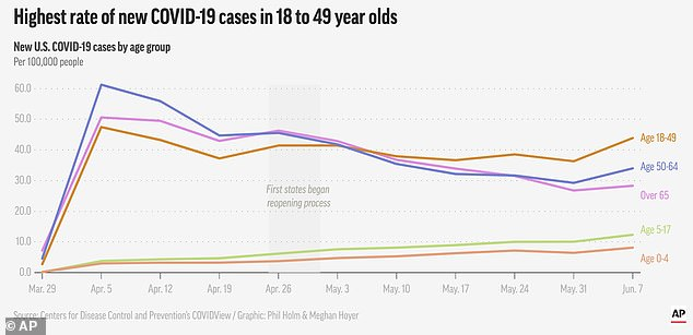 In the US, young people have quickly overtaken older adults as the group with the highest number of new coronavirus cases since the first states started reopening, according to AP figures