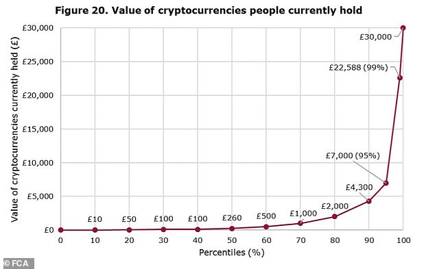 Money, money, money: Half of those with cryptocurrency have less than £260 worth