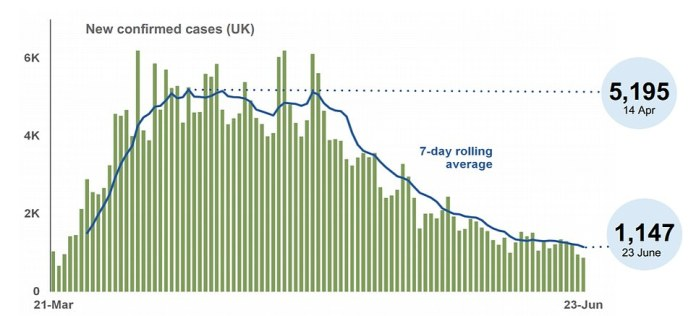 Dr Lonergan observed that the decline in new coronavirus cases has slowed, according to Government data presented on June 23 (pictured), which prompted him to measure the R rate