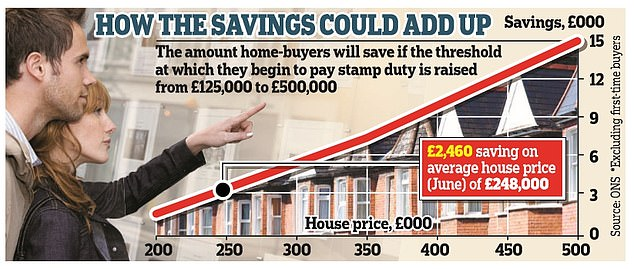 The move could save buyers thousands of pounds though exact details of Mr Sunak's plans will be revealed on Wednesday