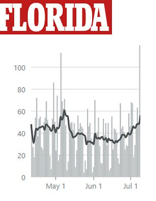 Florida reported a record-high number of deaths at 120