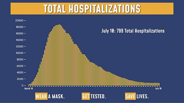 On Friday, coronavirus hospitalizations in New York dipped under 800 for the first time since March 18, in a remarkable turn around for the state that was at the center of the outbreak