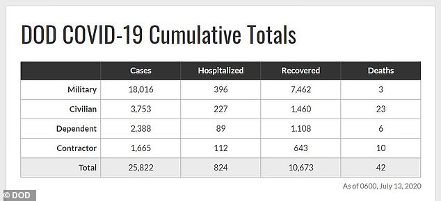In total there are over 18,016 COVID-19 cases in the military with 396 hospitalized and three deaths, according to latest data as of Monday