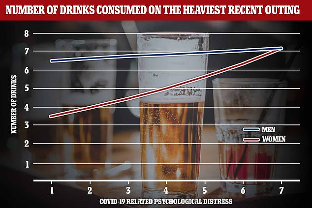 Distress levels were marked on a scale (x axis) and for every unit increase there was a 16 per cent rise in the number of alcoholic drinks consumed by women (y axis). Women reached a point where they were drinking the same amount as men during high stress periods