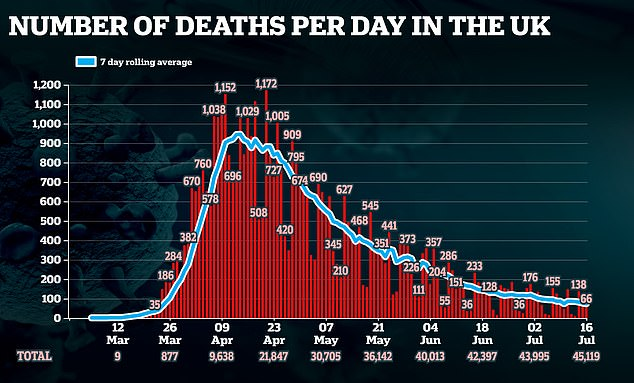 The number of deaths being announced each day is higher than the reality, scientists say, because not all of them actually died of Covid-19 - some tested positive weeks or months ago and died of other causes but are still included in the list