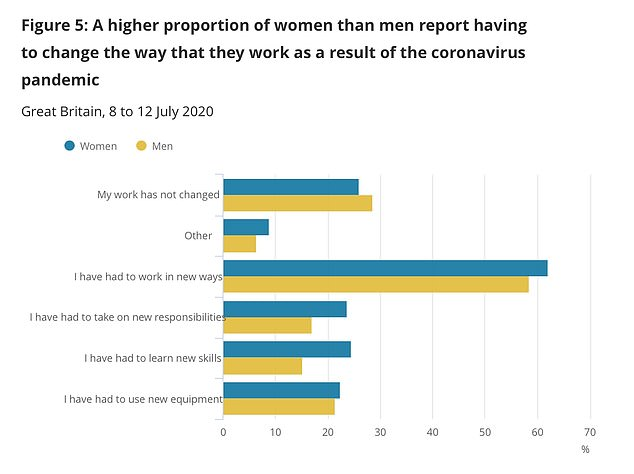 The ONS asked 1,743 people about their behaviour after Boris Johnson allowed pubs, bars, cafes and restaurants in England to reopen (pictured: ONS graphs)