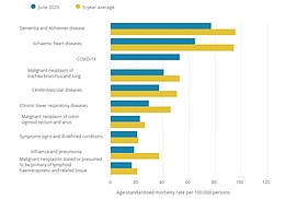 Covid-19 was still the third most common cause of death in England and Wales over June. Dementia and Alzheimer's took the lead for the most frequent underlying cause of death followed by heart disease. The leading causes of death are shown per 100,000 of the population