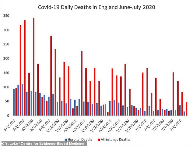 Dr. Loke's analysis shows that deaths in all settings (red bar) remain very high in England, although deaths in hospital (blue bar) - which, according to the Office for National Statistics, should represent two-thirds of the total - fell