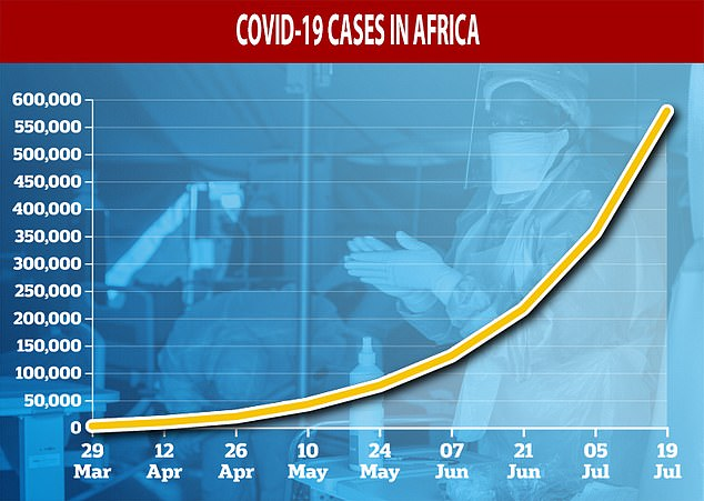 The number of coronavirus cases in Africa has surged since the start of June and World Health Organization chiefs are now worried about an 'acceleration of disease' on the continent
