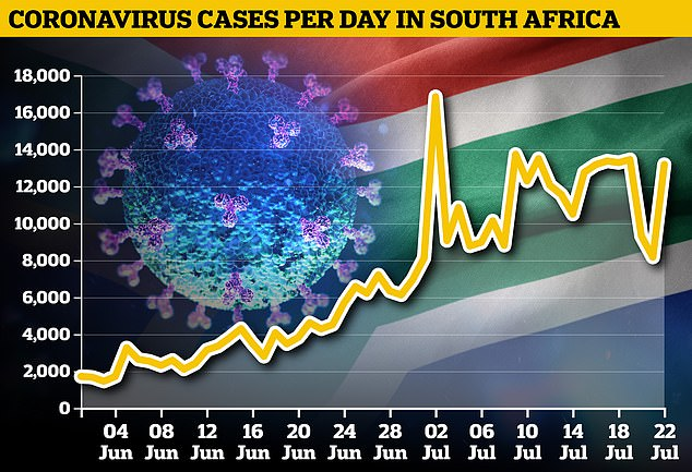 SOUTH AFRICA CASE: The country has frequently seen more than 10,000 new cases per day and now has the largest outbreak in Africa