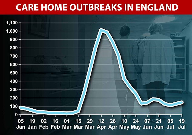 Care homes have seen the highest number of Covid-like illnesses, according to Public Health England