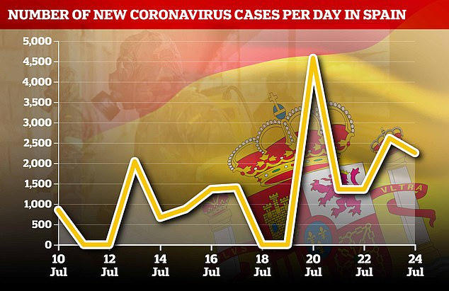 This graph shows Spain's new coronavirus cases for the past two weeks. It recorded an additional 2,255 new cases. The large spike of 4,000 cases is a result of the country stopping reporting cases over weekends