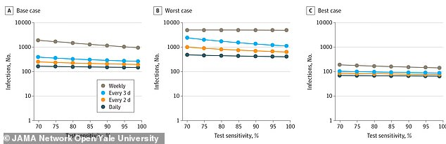 In the worst case scenario (middle) even a perfect test, given only based on symptoms would not stop coronavirus from spreading to every student on a campus