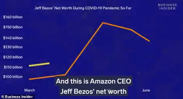 Report showed Bezos' net worth increased by $ 48 billion between March and June