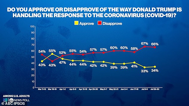 ABC News / Ipsos survey shows 66% of Americans do not approve of Trump's handling of the coronavirus pandemic