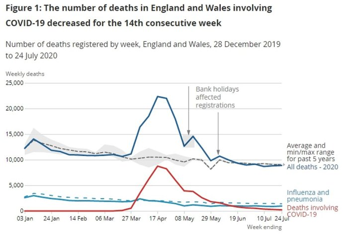 There were 217 deaths registered in the week ending July 24 involving Covid-19 – accounting for 2.4 per cent of all deaths
