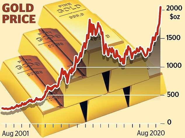 Record high: Goldhas now rallied by 35 per cent since the start of 2020 and rose 1.3 per cent to $2,044 per troy ounce last night