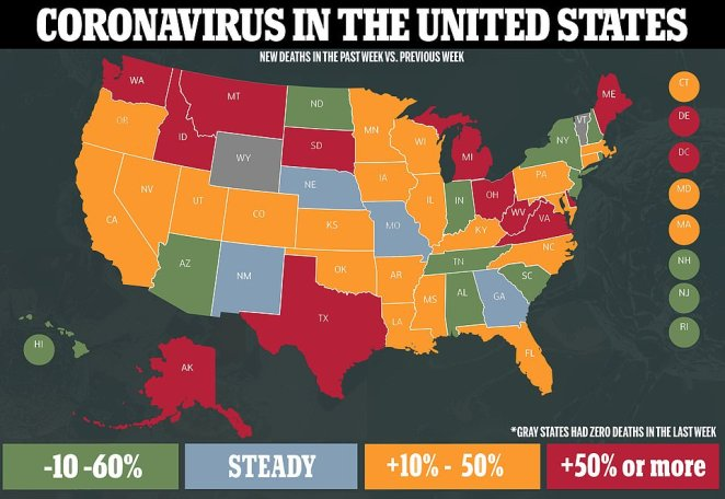 Deaths related to coronavirus increased nationally by 36 percent in the week ending August 2, according to a Reuters analysis of state and county data