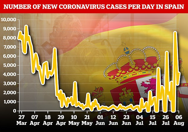 Spain has denied that it is battling a second wave of coronavirus despite a recent spike in new infections (graphic showing new daily infections in Spain)