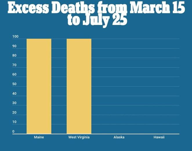 Only Alaska, Hawaii, Maine and West Virginia show death toll numbers that resemble previous years