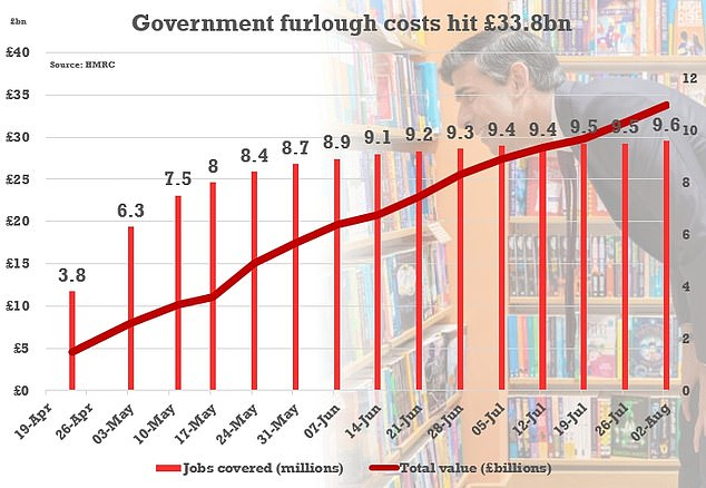 The government is on track to borrow around £300billion this year as it desperately tries to keep the economy afloat with schemes such as furlough