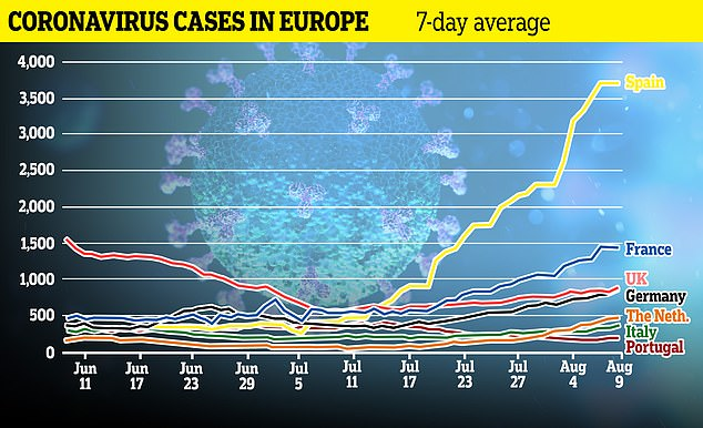 UK Ministers are believed to be planning new measures for a swathe of countries amid a surge in European coronavirus cases