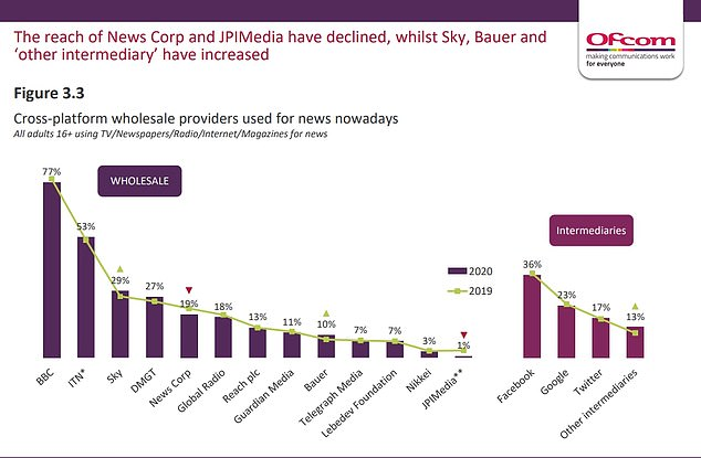 DMGT - which owns titles including the Mail, Metro and i - has 29 per cent of the share