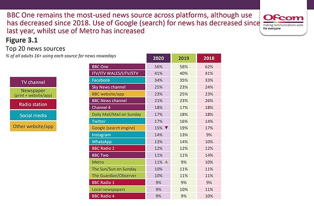 The report said the Mail titles were read by 17 per cent of respondents across print and digital