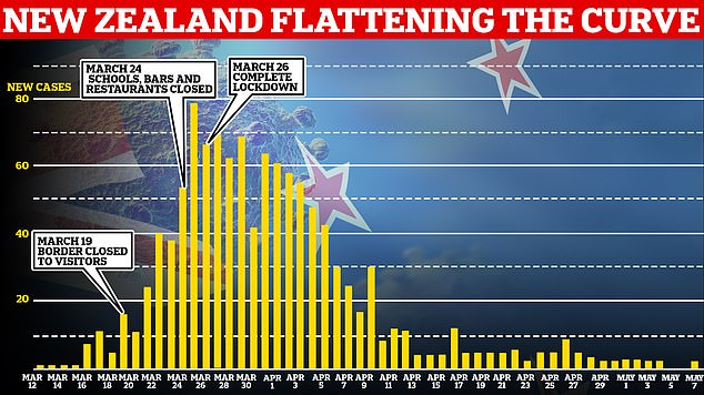 Pictured: The drop in cases in New Zealand as the country put in place a level four lockdown
