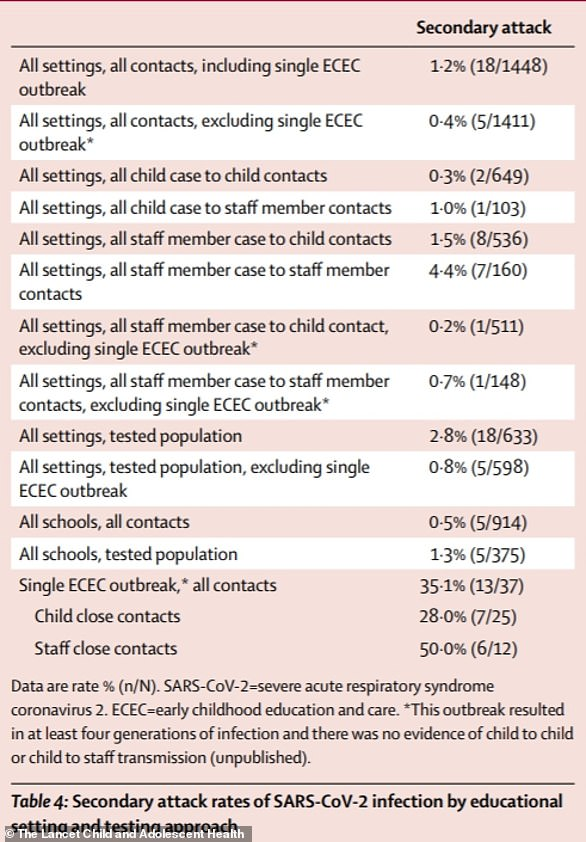 An Australian study found the transmission rate between staff (4.4 per cent) was much higher than between children (0.3 per cent), suggesting children do not spread the virus as much as adults