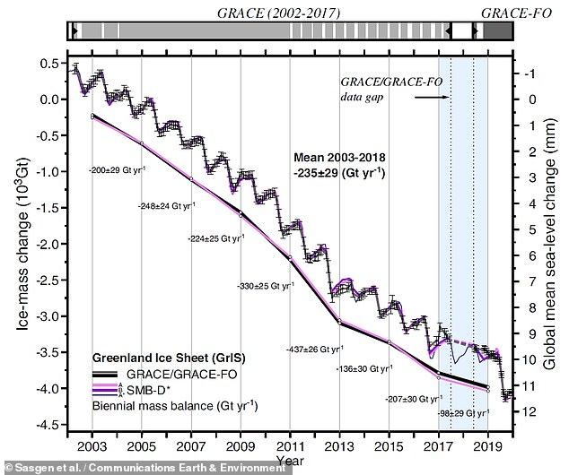 Pictured, the extent of Greenland's ice loss over time as recorded by the Grace missions. The annual fluctuations represent summer and winter
