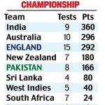 England clinch series win over Pakistan after final Test ends in a draw