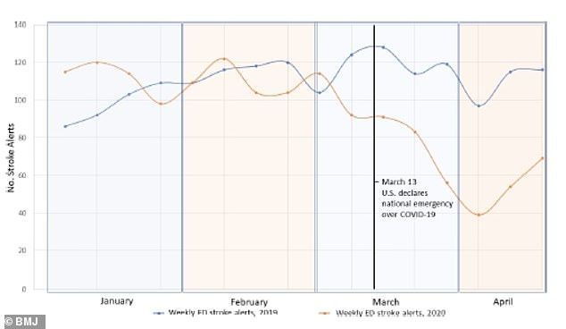 Emergency department stroke alerts saw a 46% decline in late March and April, compared with 2019 (above)