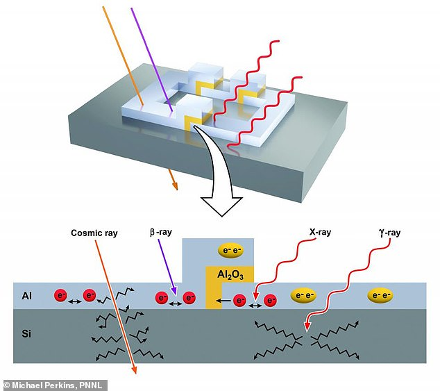 Natural radiation in the form of X-rays, beta rays, cosmic rays and gamma rays can penetrate a superconducting qubit and interfere with quantum coherence