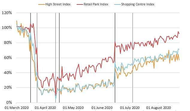 New figures from the Office for National Statistics (ONS) revealed this morning that major UK streets are bouncing at a slower pace than malls and retail parks.