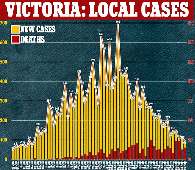 Prime Minister Daniel Andrews remains adamant that it is too early to significantly relax the rules, despite the state recording the number of infections for the first time below 100 in months.  Pictured: Victoria's COVID-19 infections since June