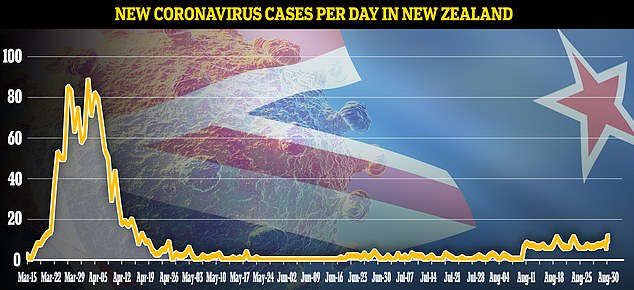 A further two COVID-19 cases were identified in New Zealand on Sunday, both linked to the Auckland cluster