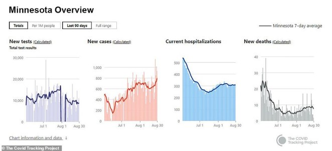 There has been an uptick in new cases in Minnesota in recent weeks with a record 1,154 cases reported on last Thursday