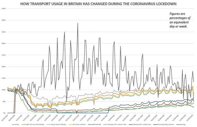 This graphic shows how cycling (in grey) across Britain rose during lockdown as usage of other forms of transport such as rail and driving fell dramatically. However, cycling has since fallen off slightly in recent weeks, as a percentage of normal levels