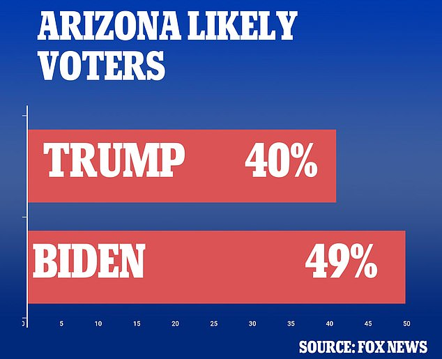 In Arizona, Biden is preferred over Trump by 49-40 percent among voters in the state. The nine-point lead falls outside the survey's margin of error